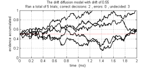 Drift diffusion model implemented in MATLAB.