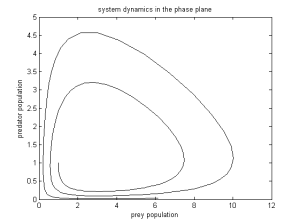 Phase plane for the system.